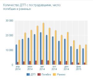 динамика-дтп-за-2014-год