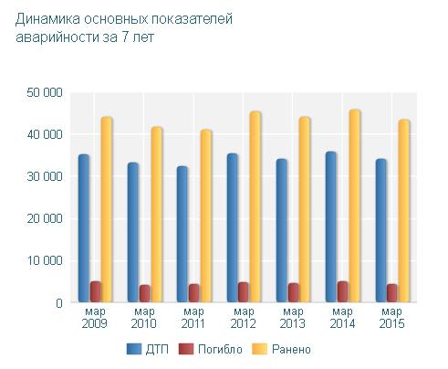В России мафии нет!.. а также, почему после повышения штрафов за нарушение ПДД порядка на дорогах становится всёменьше
