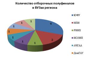 победители-умник-2015-полуфиналы