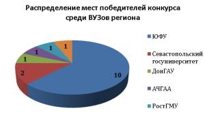 победители-умник-2015