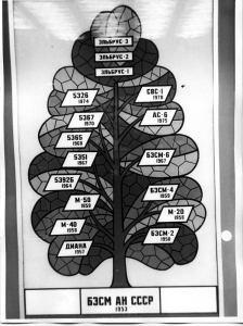 Дерево разработок ИТМ и ВТ (взгл из 1982 года)